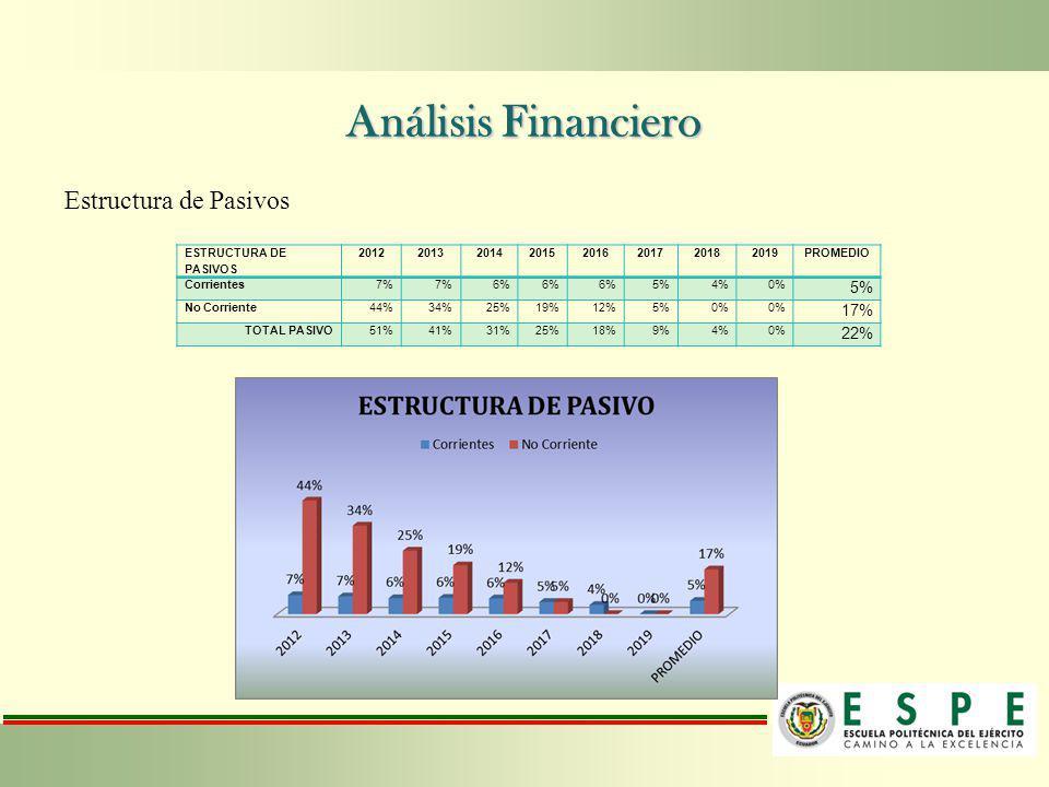 Estructura de Pasivos ESTRUCTURA DE PASIVOS 20122013201420152016201720182019PROMEDIO Corrientes7% 6% 5%4%0% 5% No Corriente44%34%25%19%12%5%0% 17% TOT