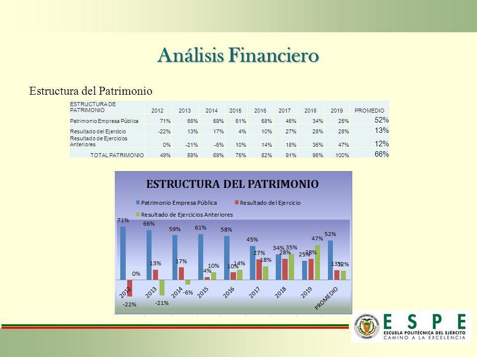Análisis Financiero Estructura del Patrimonio ESTRUCTURA DE PATRIMONIO20122013201420152016201720182019PROMEDIO Patrimonio Empresa Pública71%66%59%61%5