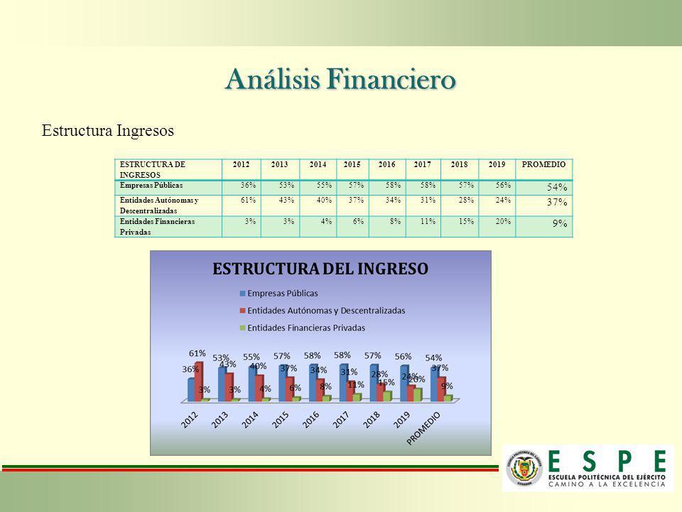 Análisis Financiero Estructura Ingresos ESTRUCTURA DE INGRESOS 20122013201420152016201720182019PROMEDIO Empresas Públicas36%53%55%57%58% 57%56% 54% En