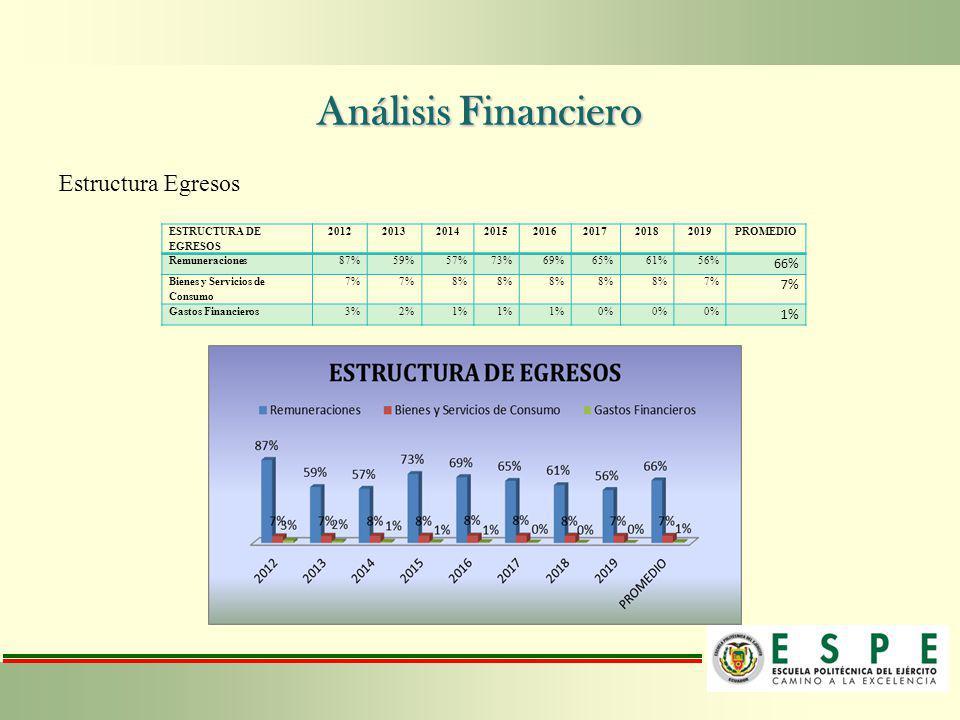 Análisis Financiero Estructura Egresos ESTRUCTURA DE EGRESOS 20122013201420152016201720182019PROMEDIO Remuneraciones87%59%57%73%69%65%61%56% 66% Biene
