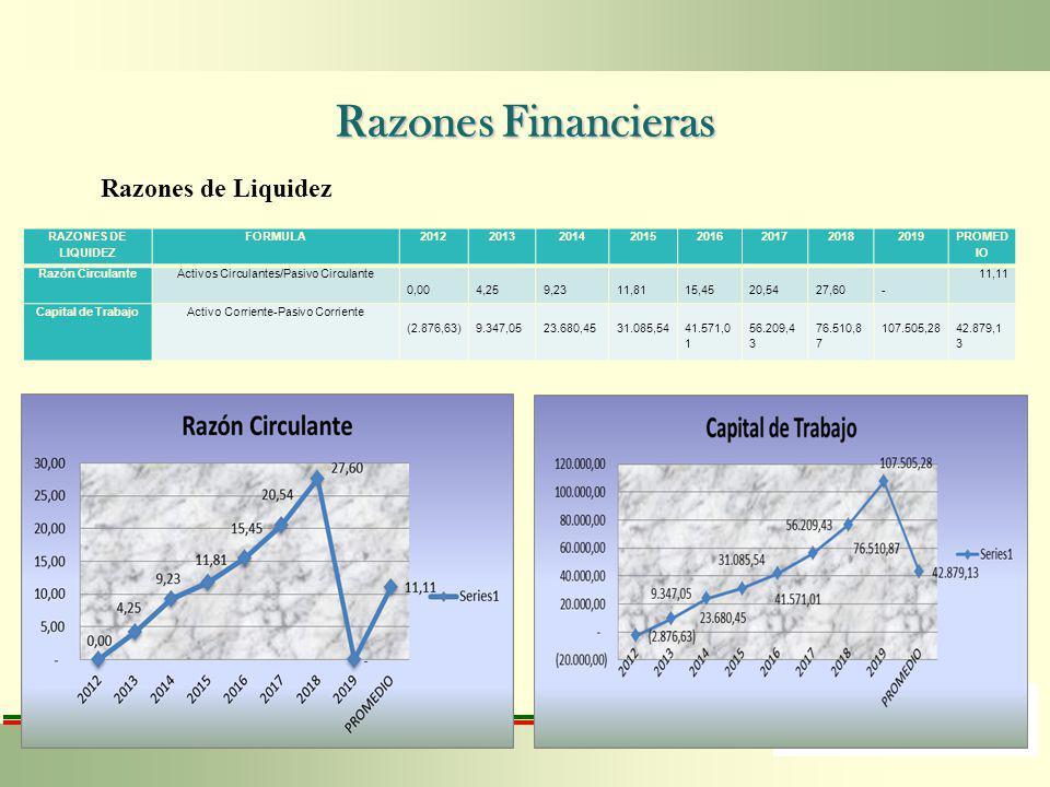 Razones Financieras Razones de Liquidez RAZONES DE LIQUIDEZ FORMULA20122013201420152016201720182019 PROMED IO Razón CirculanteActivos Circulantes/Pasi