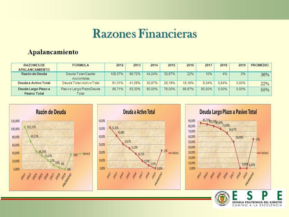Razones Financieras Apalancamiento RAZONES DE APALANCAMIENTO FORMULA20122013201420152016201720182019PROMEDIO Razón de Deuda Deuda Total/Capital Accion