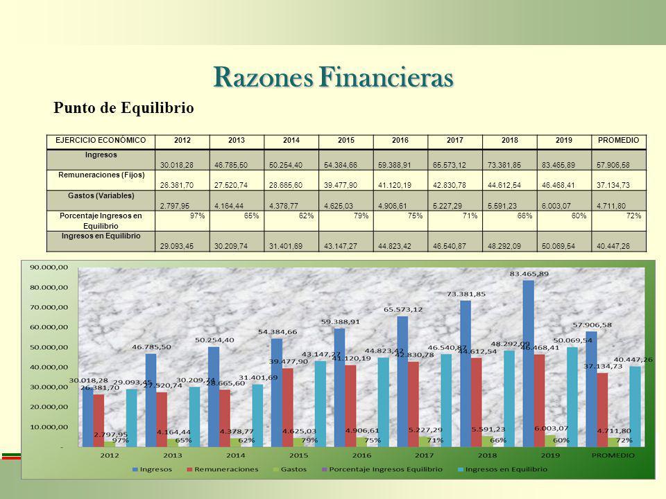 Razones Financieras Punto de Equilibrio EJERCICIO ECONÓMICO20122013201420152016201720182019PROMEDIO Ingresos 30.018,28 46.785,50 50.254,40 54.384,66 5
