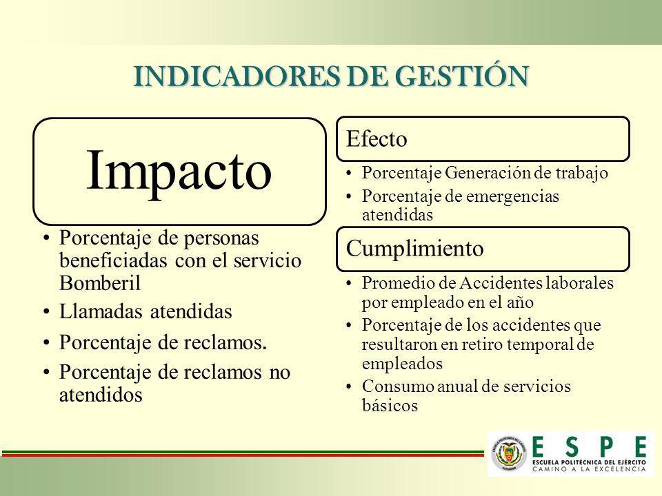 INDICADORES DE GESTIÓN Impacto Porcentaje de personas beneficiadas con el servicio Bomberil Llamadas atendidas Porcentaje de reclamos. Porcentaje de r