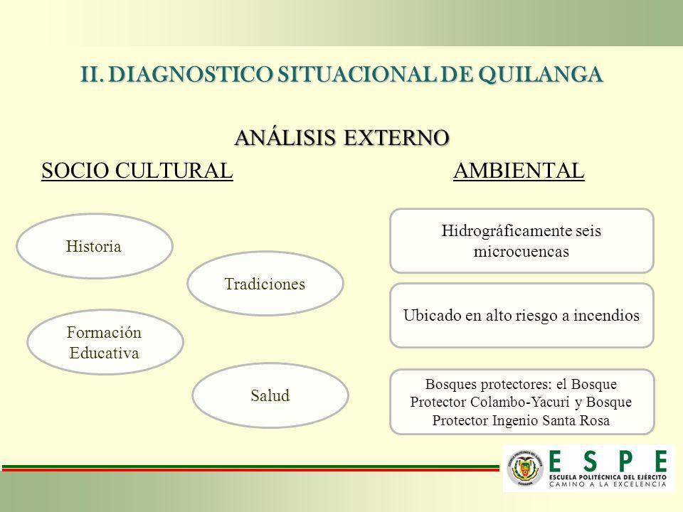 II. DIAGNOSTICO SITUACIONAL DE QUILANGA ANÁLISIS EXTERNO SOCIO CULTURAL AMBIENTAL Historia Tradiciones Formación Educativa Salud Hidrográficamente sei
