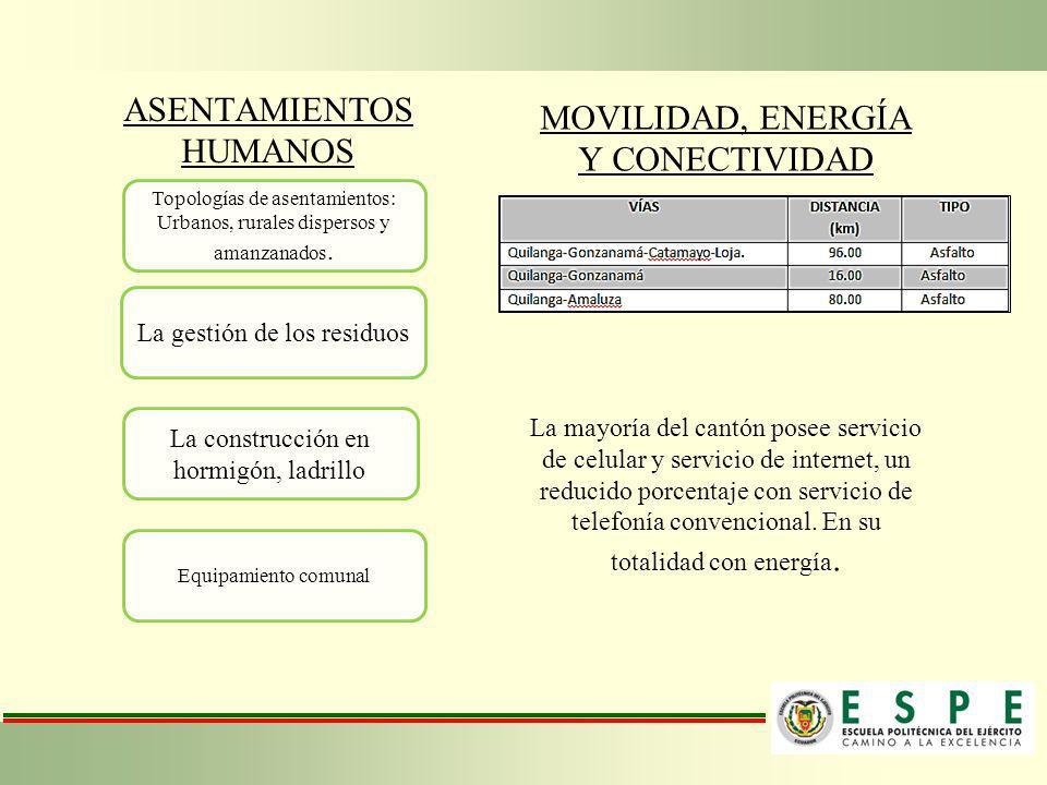 ASENTAMIENTOS HUMANOS Topologías de asentamientos: Urbanos, rurales dispersos y amanzanados. La gestión de los residuos La construcción en hormigón, l