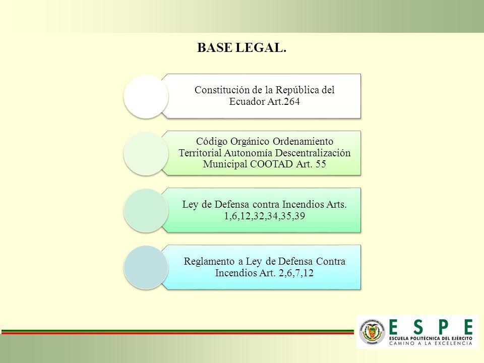 BASE LEGAL. Constitución de la República del Ecuador Art.264 Código Orgánico Ordenamiento Territorial Autonomía Descentralización Municipal COOTAD Art