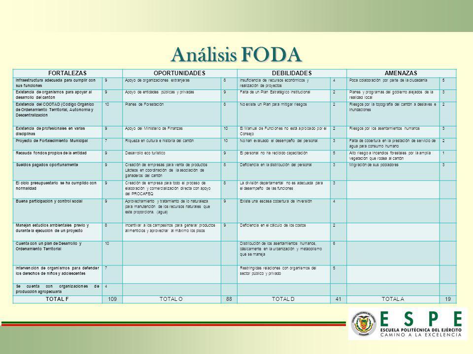 Análisis FODA FORTALEZASOPORTUNIDADESDEBILIDADESAMENAZAS Infraestructura adecuada para cumplir con sus funciones 9Apoyo de organizaciones extranjeras8