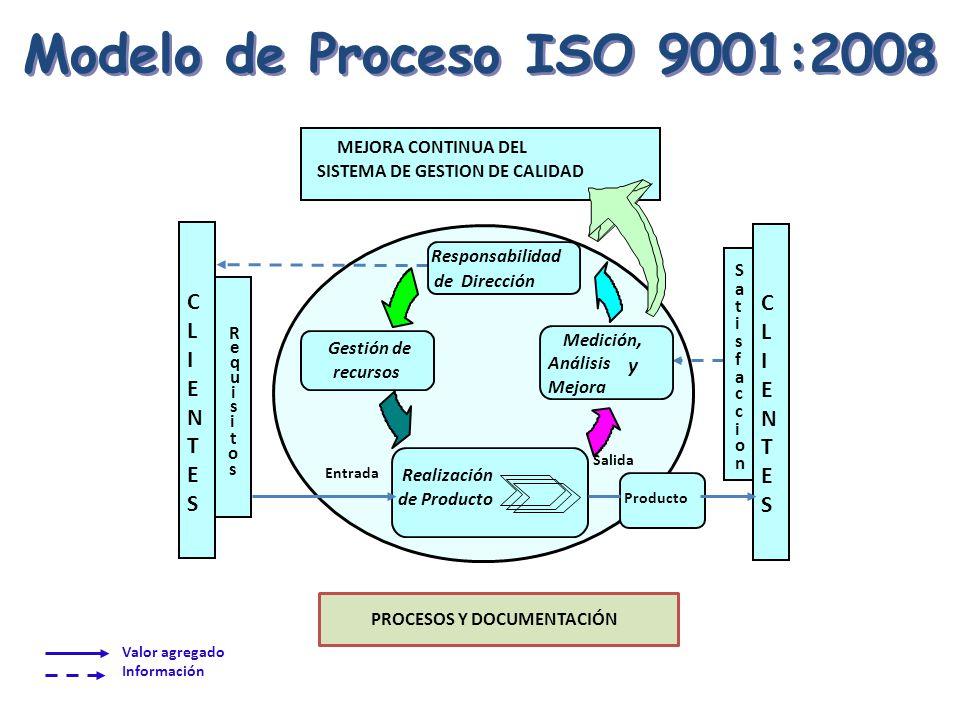 Valor agregado Información SISTEMA DE GESTION DE CALIDAD MEJORA CONTINUA DEL Responsabilidad de Dirección Gestión de recursos Medición, Análisis y Mej