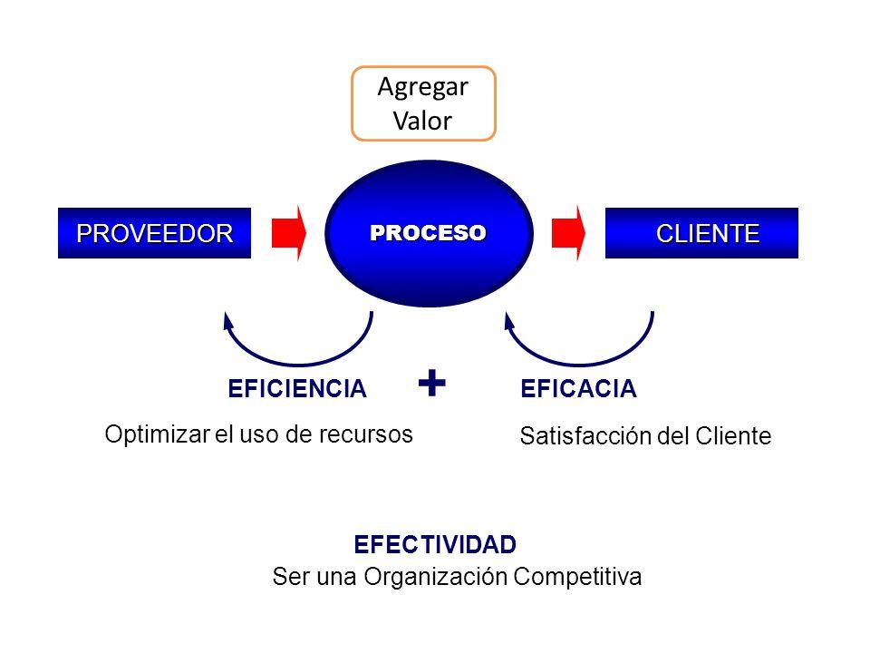 PROVEEDOR PROCESO EFICIENCIAEFICACIA EFECTIVIDAD + Satisfacción del Cliente Optimizar el uso de recursos CLIENTE CLIENTE Agregar Valor Ser una Organiz