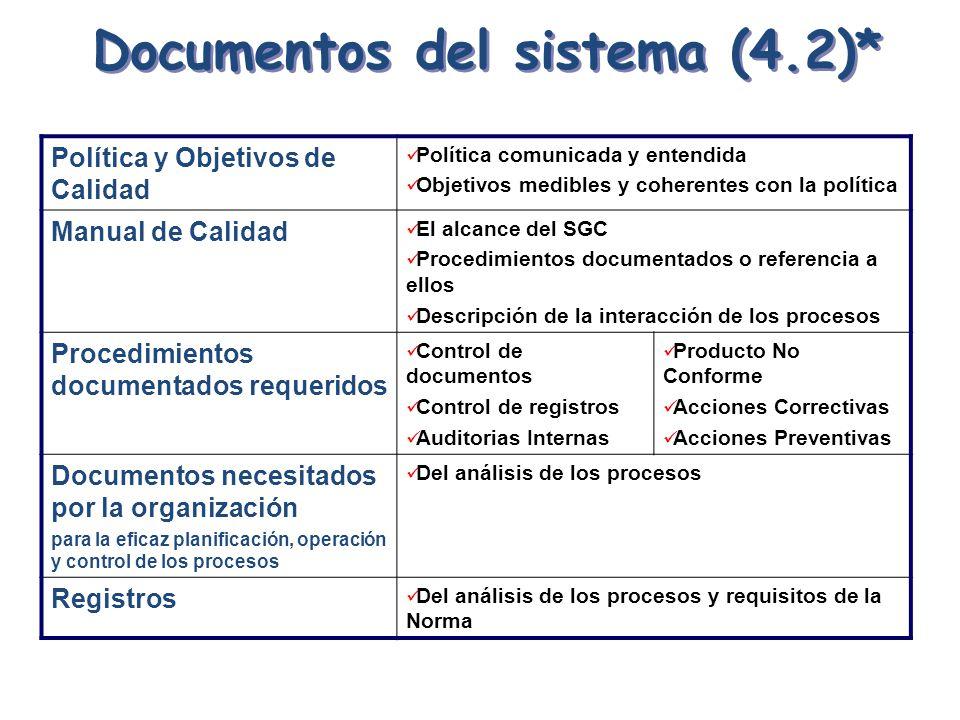 Documentos del sistema (4.2)* Política y Objetivos de Calidad Política comunicada y entendida Objetivos medibles y coherentes con la política Manual d