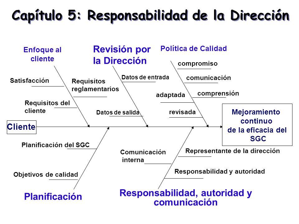 Capítulo 5: Responsabilidad de la Dirección Mejoramiento continuo de la eficacia del SGC Política de Calidad Responsabilidad, autoridad y comunicación