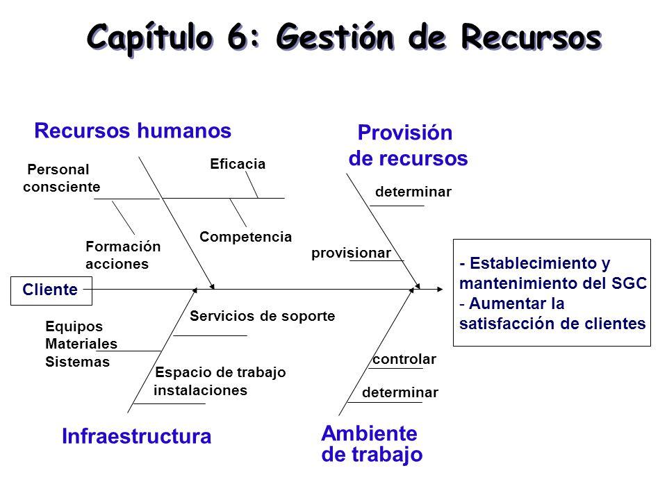 Capítulo 6: Gestión de Recursos - Establecimiento y mantenimiento del SGC - Aumentar la satisfacción de clientes Formación acciones Recursos humanos P