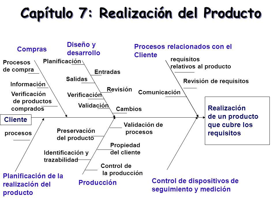 Capítulo 7: Realización del Producto Procesos relacionados con el Cliente Diseño y desarrollo Compras Realización de un producto que cubre los requisi