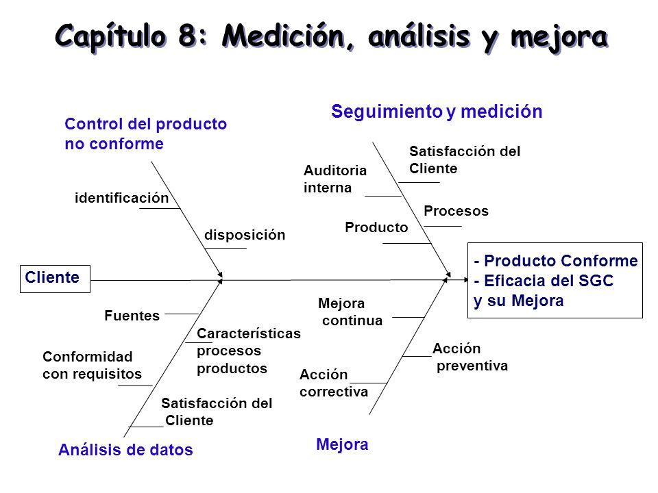 Capítulo 8: Medición, análisis y mejora - Producto Conforme - Eficacia del SGC y su Mejora Seguimiento y medición Análisis de datos Control del produc
