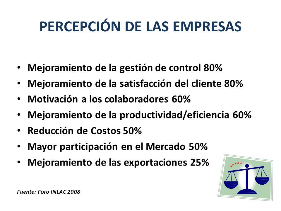 PERCEPCIÓN DE LAS EMPRESAS Mejoramiento de la gestión de control 80% Mejoramiento de la satisfacción del cliente 80% Motivación a los colaboradores 60