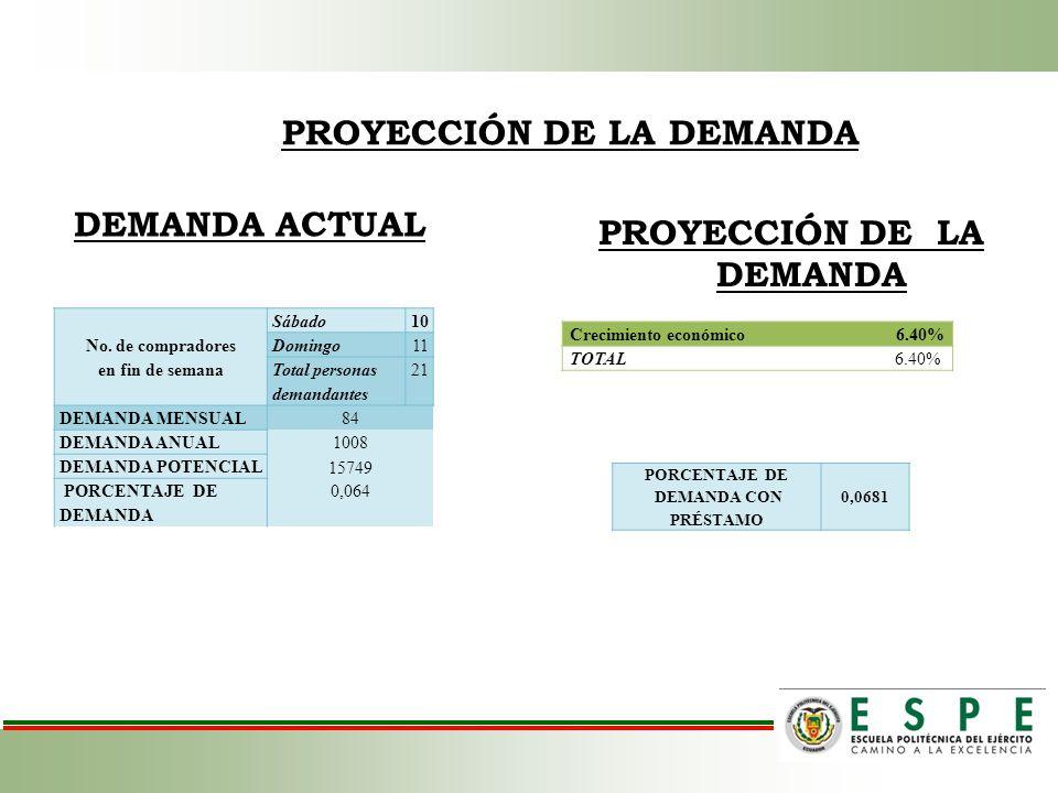 PROYECCIÓN DE LA DEMANDA DEMANDA ACTUAL PROYECCIÓN DE LA DEMANDA Crecimiento económico6.40% TOTAL6.40% PORCENTAJE DE DEMANDA CON PRÉSTAMO 0,0681 No. d