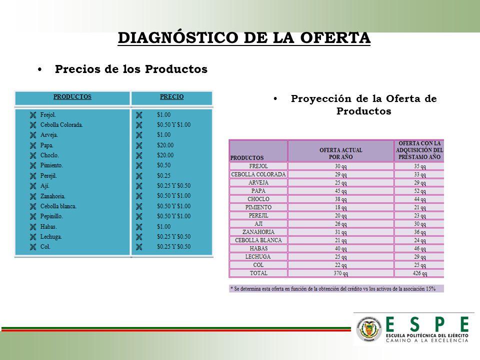 DIAGNÓSTICO DE LA OFERTA Precios de los Productos Proyección de la Oferta de Productos