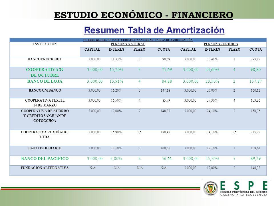 ESTUDIO ECONÓMICO - FINANCIERO CUADRO GLOBAL DE INSTITUCIONES FINANCIERAS - TABLAS DE AMORTIZACIÓN INSTITUCIONPERSONA NATURALPERSONA JURIDICA CAPITALI
