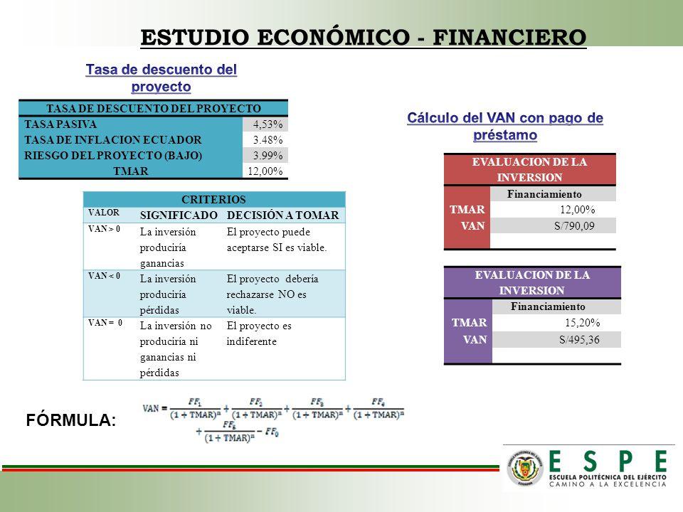 TASA DE DESCUENTO DEL PROYECTO TASA PASIVA4,53% TASA DE INFLACION ECUADOR3.48% RIESGO DEL PROYECTO (BAJO)3.99% TMAR12,00% EVALUACION DE LA INVERSION F