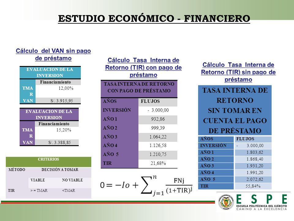ESTUDIO ECONÓMICO - FINANCIERO EVALUACION DE LA INVERSION Financiamiento TMA R 15,20% VANS/. 3.388,85 EVALUACION DE LA INVERSION Financiamiento TMA R
