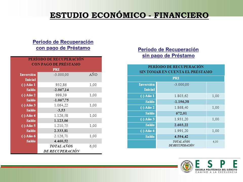 ESTUDIO ECONÓMICO - FINANCIERO PERÍODO DE RECUPERACIÓN CON PAGO DE PRÉSTAMO PRI Inversión Inicial -3.000,00AÑO (-) Año 1932,861,00 Saldo-2.067,14 (-)