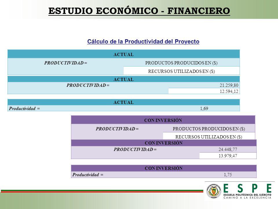 ESTUDIO ECONÓMICO - FINANCIERO ACTUAL PRODUCTIVIDAD =PRODUCTOS PRODUCIDOS EN ($) RECURSOS UTILIZADOS EN ($) ACTUAL PRODUCTIVIDAD =21.259,80 12.594,12