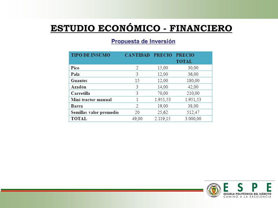 ESTUDIO ECONÓMICO - FINANCIERO TIPO DE INSUMOCANTIDADPRECIO PRECIO TOTAL Pico215,0030,00 Pala312,0036,00 Guantes1512,00180,00 Azadón314,0042,00 Carret