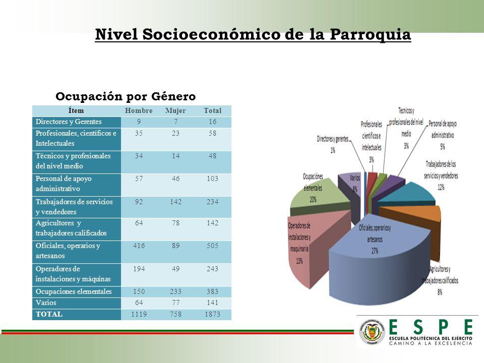 Nivel Socioeconómico de la Parroquia Ocupación por Género ÍtemHombreMujerTotal Directores y Gerentes9716 Profesionales, científicos e Intelectuales 35