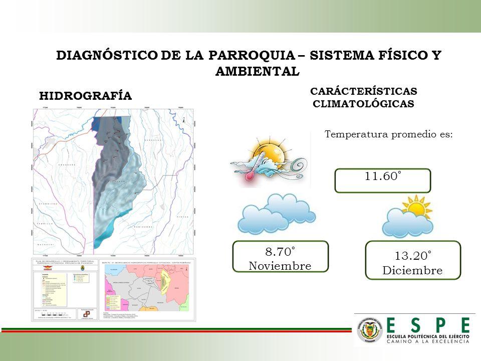DIAGNÓSTICO DE LA PARROQUIA – SISTEMA FÍSICO Y AMBIENTAL HIDROGRAFÍA CARÁCTERÍSTICAS CLIMATOLÓGICAS Temperatura promedio es: 11.60 º 8.70 º Noviembre