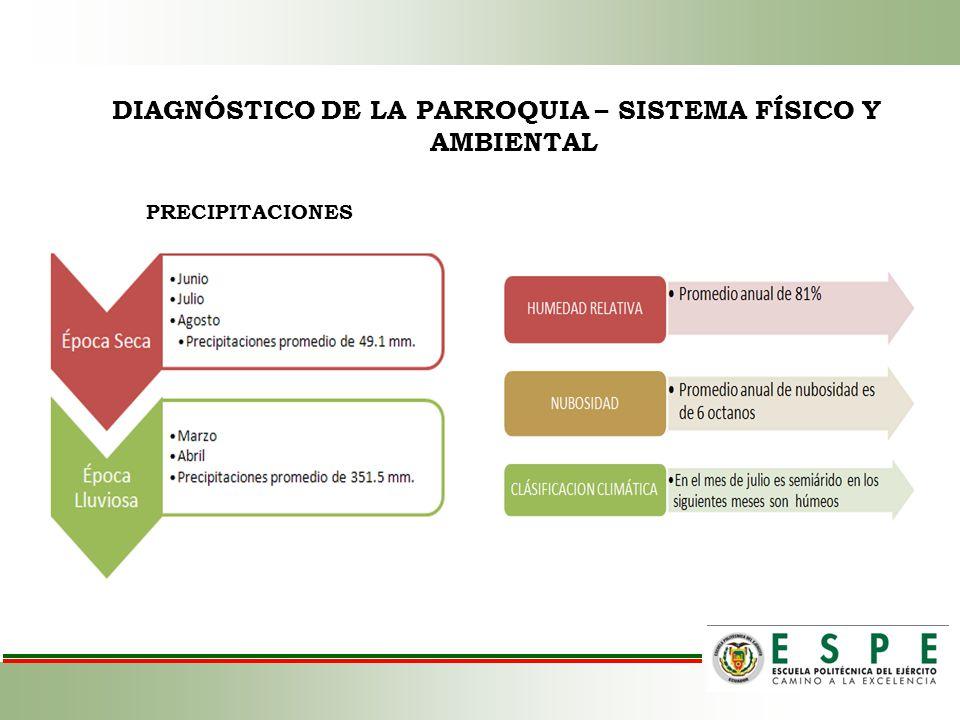 DIAGNÓSTICO DE LA PARROQUIA – SISTEMA FÍSICO Y AMBIENTAL PRECIPITACIONES