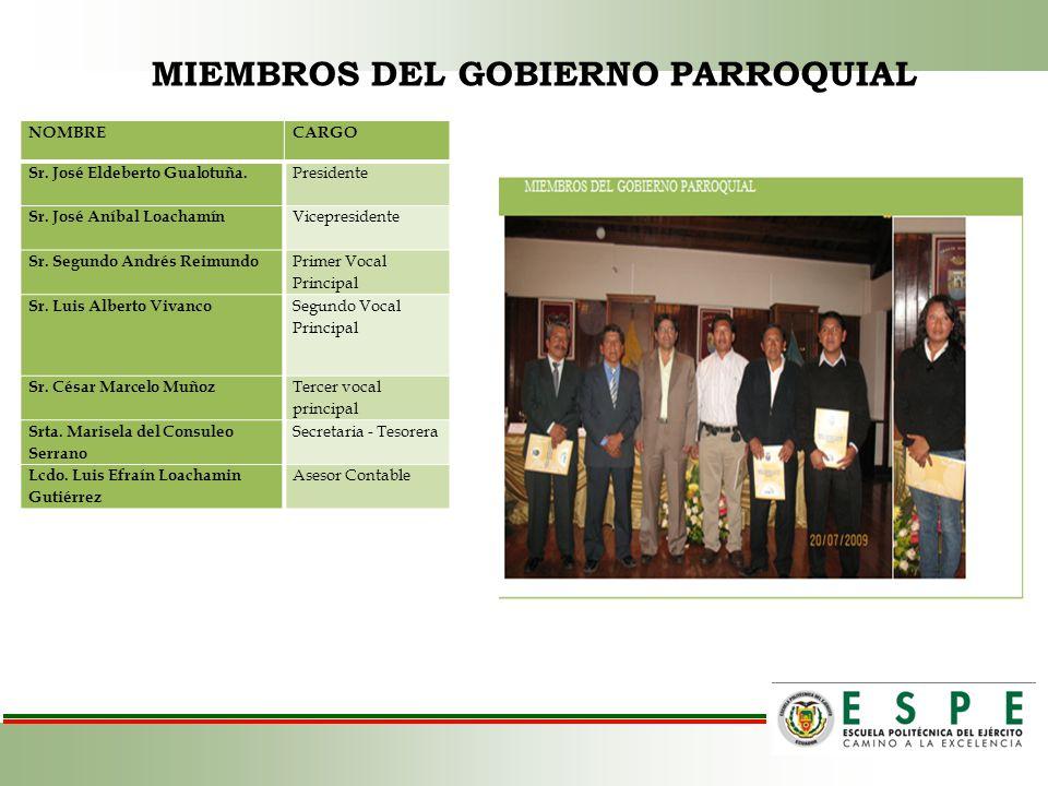 MIEMBROS DEL GOBIERNO PARROQUIAL NOMBRECARGO Sr. José Eldeberto Gualotuña. Presidente Sr. José Aníbal Loachamín Vicepresidente Sr. Segundo Andrés Reim