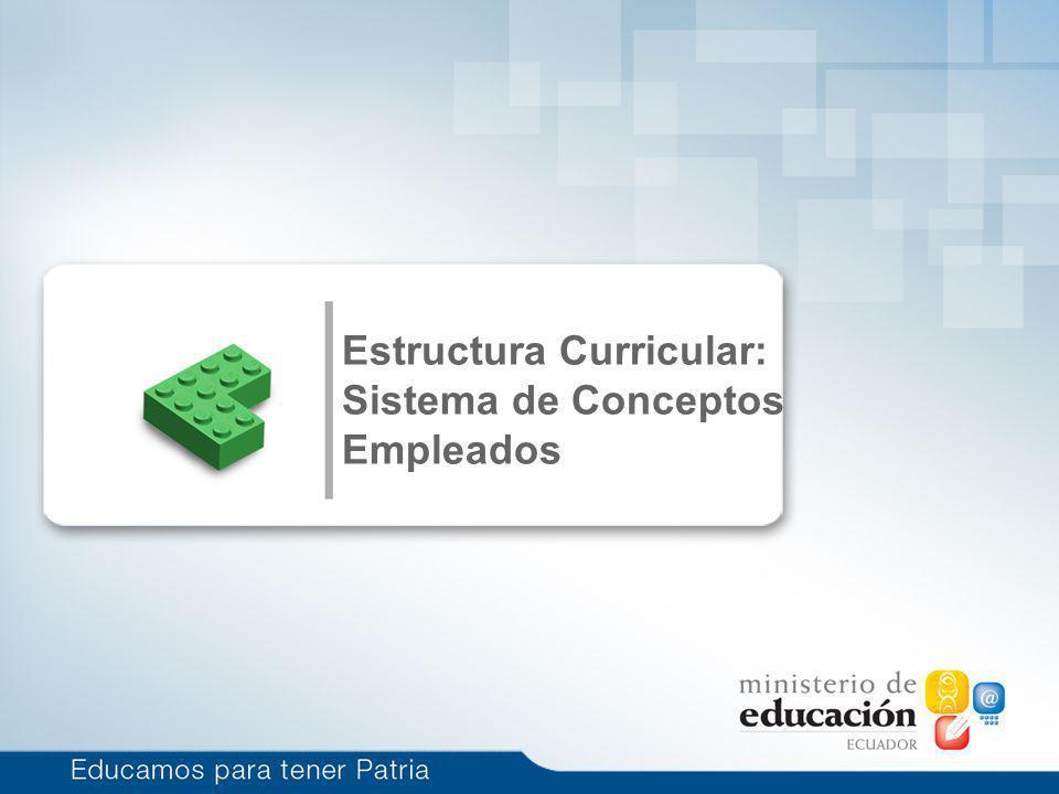 ESTRUCTURA CURRICULAR COMPONENTES DINAMIZADORES PERFIL DE SALIDA OBJETIVOS EDUCATIVOS DE LAS ÁREAS OBJETIVOS EDUCATIVOS DEL AÑO DESTREZAS CON CRITERIOS DE DESEMPEÑOS POR BLOQUES CURRICULARES PRECISIONES DE LA ENSEÑANZA Y APRENDIZAJE INDICADORES ESENCIALES DE EVALUACIÓN Expresa los resultados finales del proceso educativo, las capacidades del estudiantado de interpretar, producir, y resolver problemas de la comunicación, la vida natural y social.