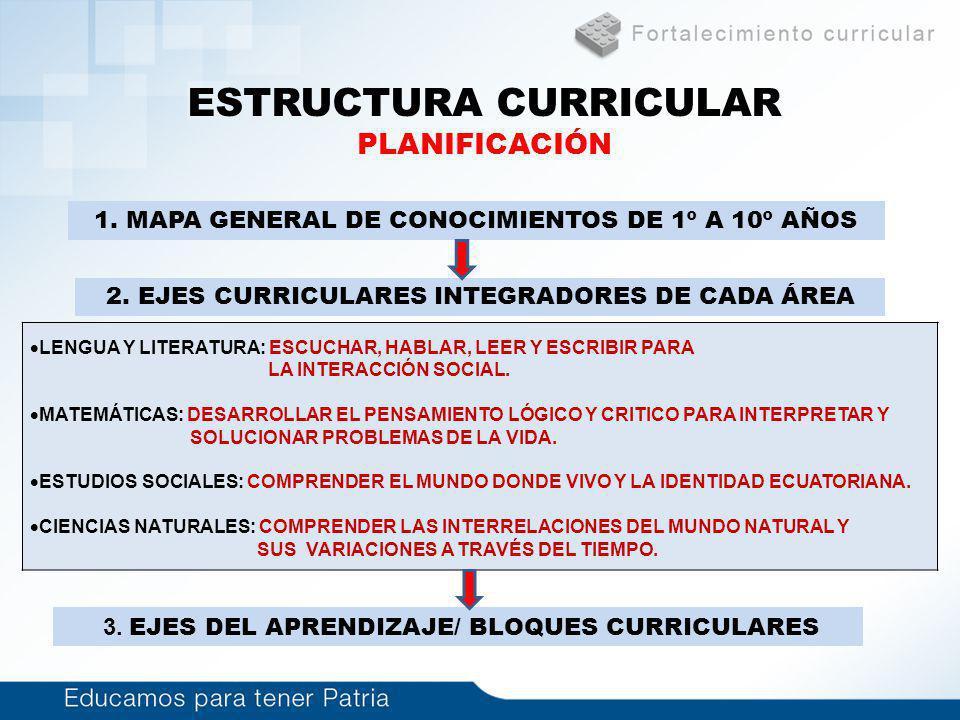 ESTRUCTURA CURRICULAR PLANIFICACIÓN 1. MAPA GENERAL DE CONOCIMIENTOS DE 1º A 10º AÑOS 2. EJES CURRICULARES INTEGRADORES DE CADA ÁREA 3. EJES DEL APREN