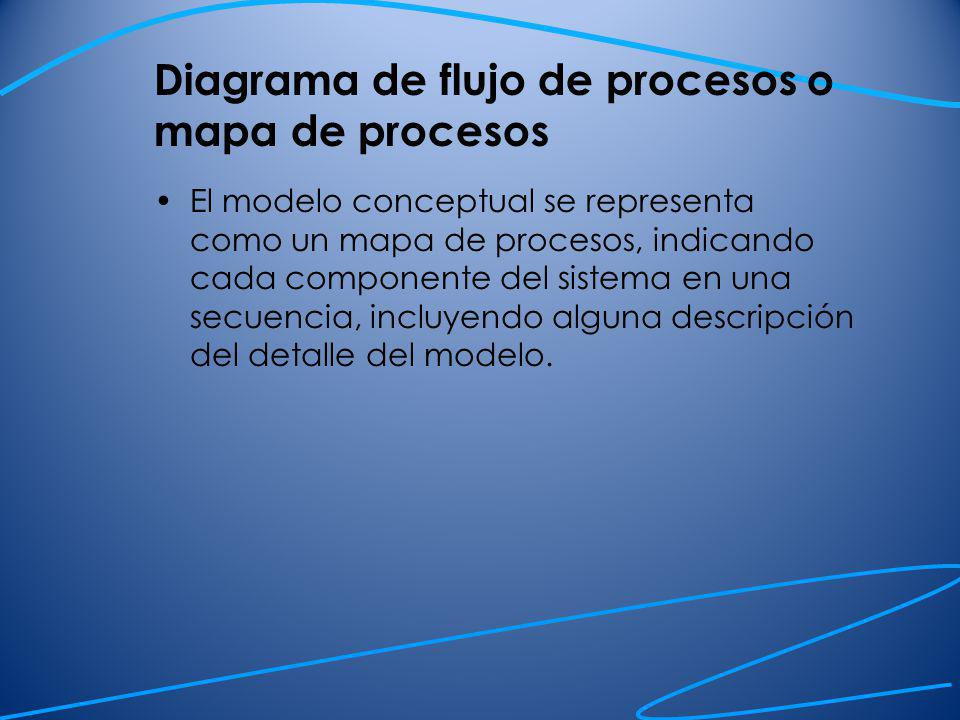 Diagrama de flujo de procesos o mapa de procesos El modelo conceptual se representa como un mapa de procesos, indicando cada componente del sistema en