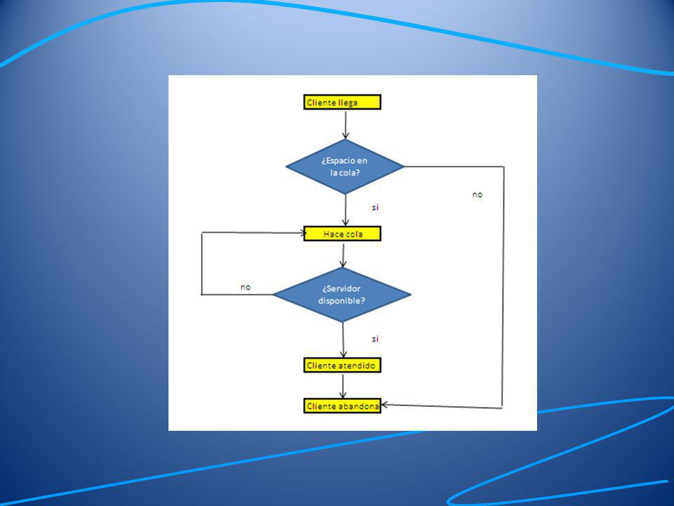 Diagrama de ciclo de actividad Se utilizan para representar específicamente modelos de simulación discreta.
