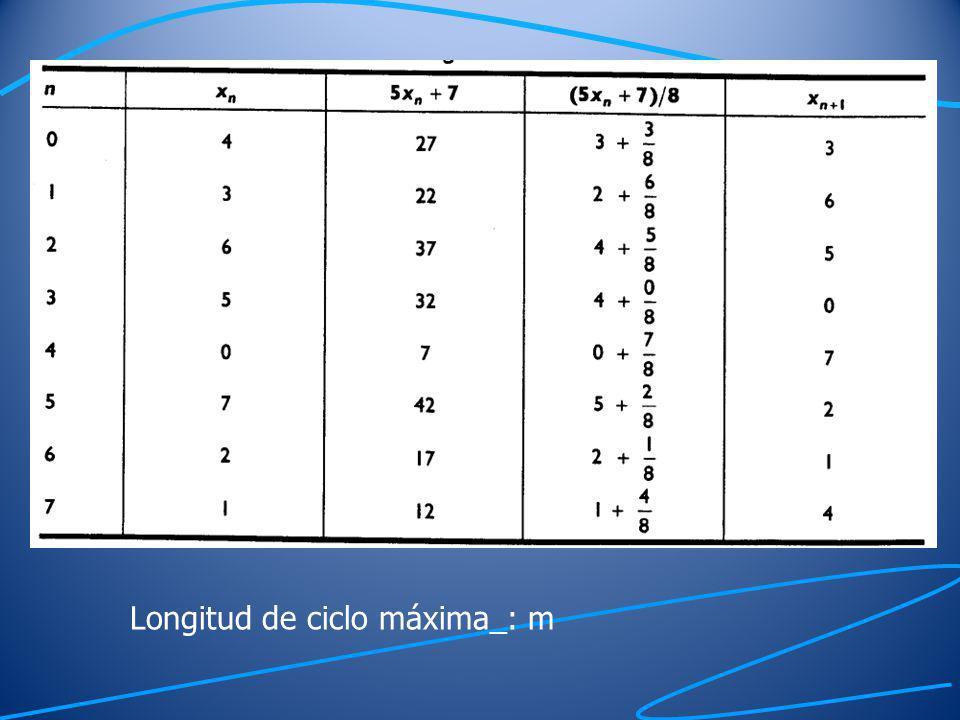 Números aleatorios enteros y aleatorios uniformes Número aleatorio enteroNúmero aleatorio uniforme 30.4375 60.8125 50.6875 00.0625 70.9375 20.3125 10.1875 40.5625