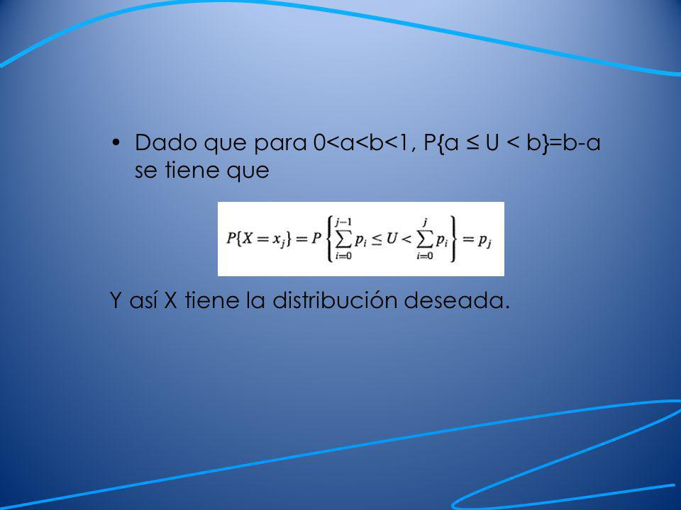 Ejemplo Suponga que se quiere simular una variable aleatoria tal que: p 1 =0.20, p 2 =0.15, p 3 = 0.25, p 4 = 0.4 donde p j =P{X=x j }
