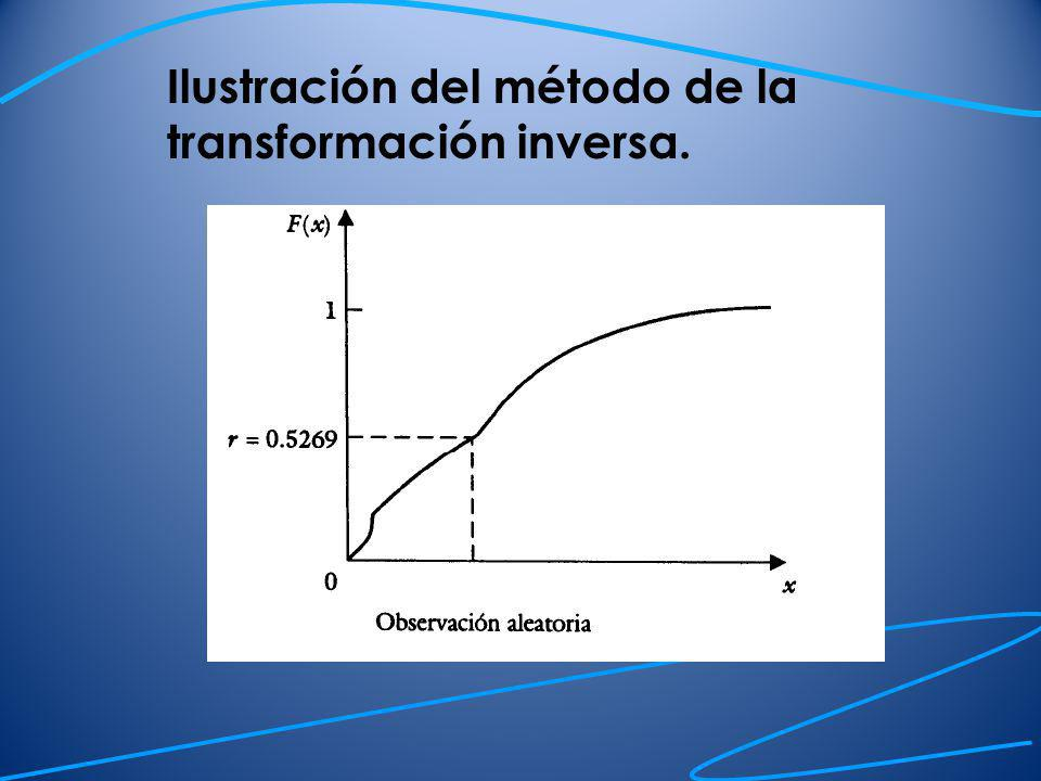 Distribución normal Un número uniforme entre 0 y 1 tiene media ½ y desviación estándar 1/raíz(12) Por el teorema del límite central, la suma de n números aleatorios uniformes tienen una distribución normal aproximada de media n/2 y desviación estándar Así si r 1, r 2, …, r n constituyen una muestra de n números aleatorios uniformes entonces