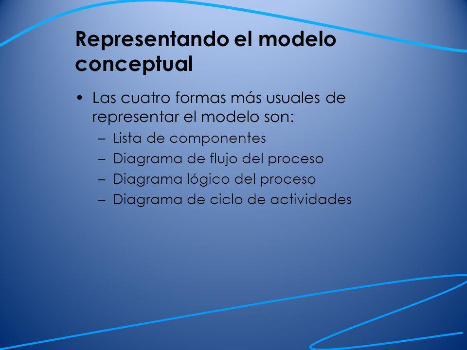 Lista de componentes Describe las componentes del modelo con alguna descripción del detalle incluido para cada una.