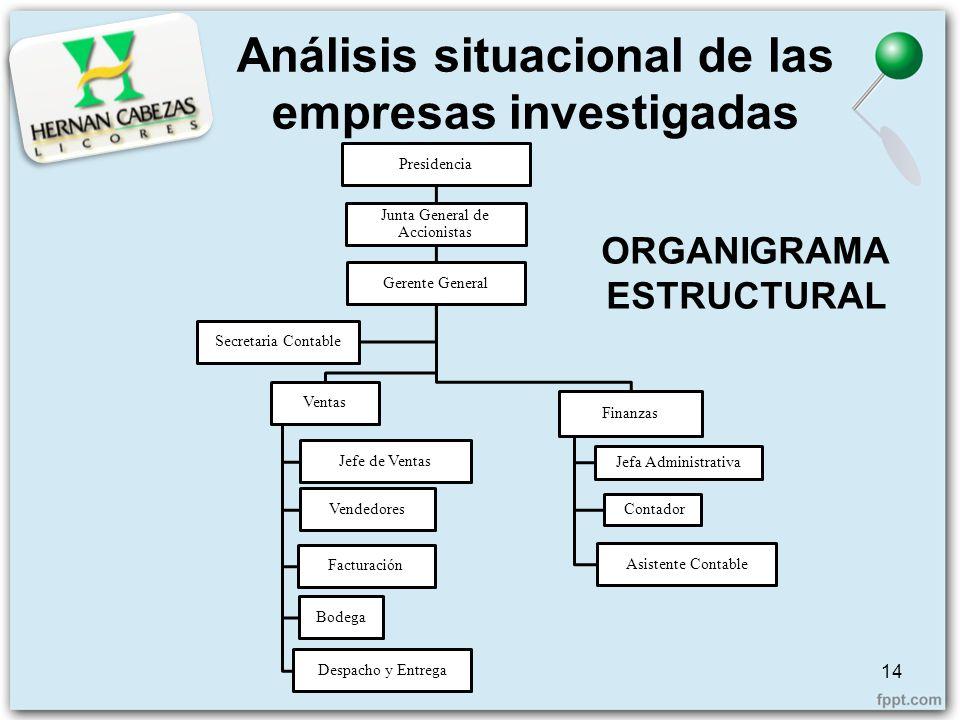 Análisis situacional de las empresas investigadas Presidencia Junta General de Accionistas Gerente General Ventas Facturación Bodega Despacho y Entreg