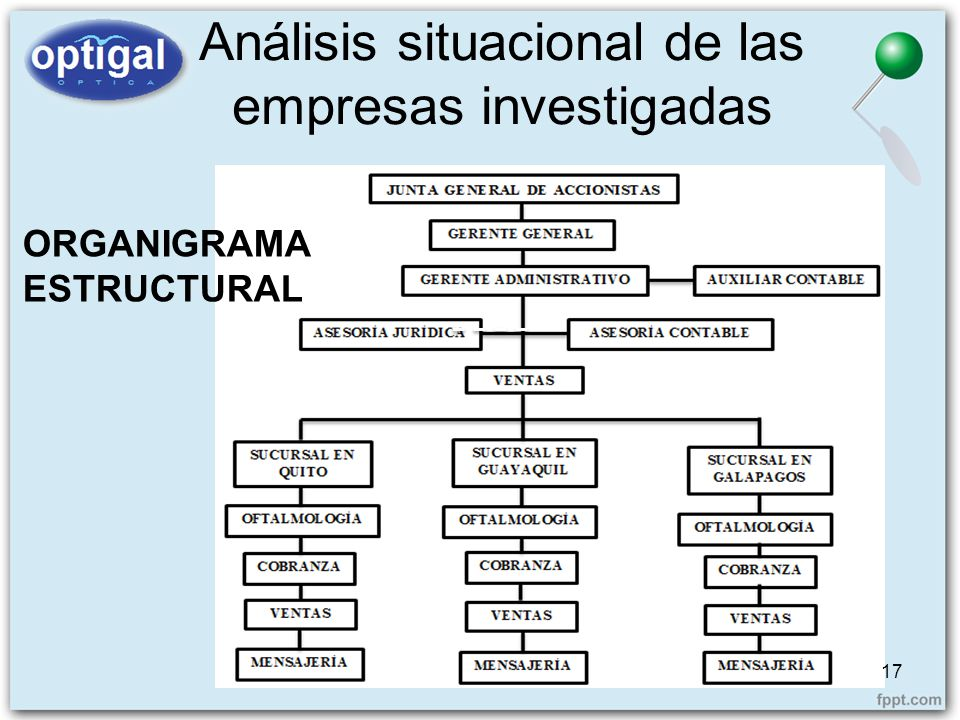 Análisis situacional de las empresas investigadas 17 ORGANIGRAMAESTRUCTURAL