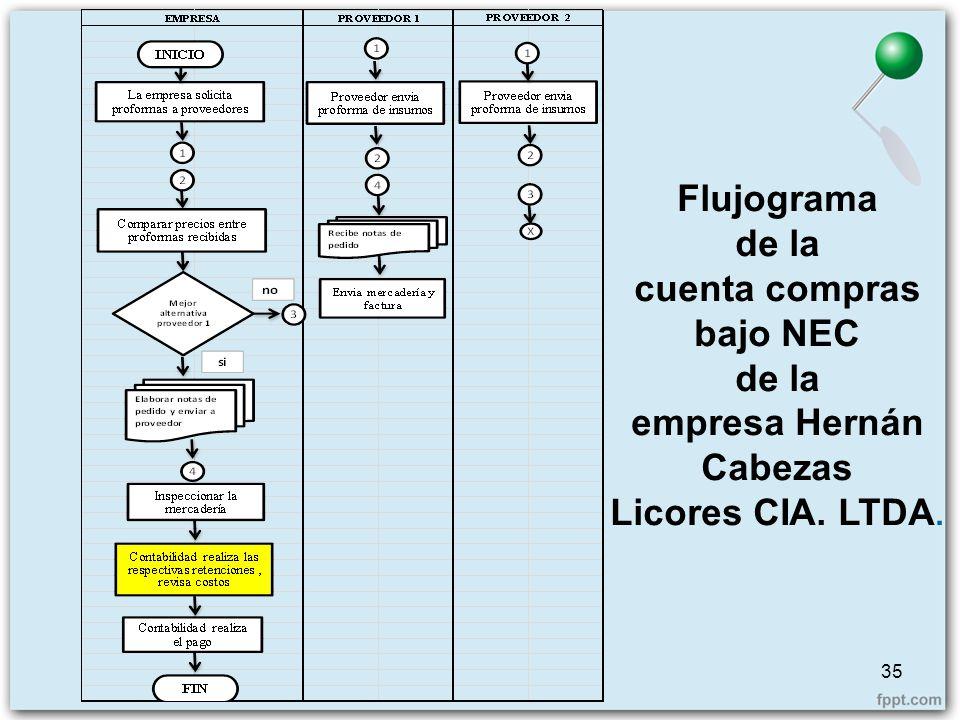 35 Flujograma de la cuenta compras bajo NEC de la empresa Hernán Cabezas Licores CIA. LTDA.
