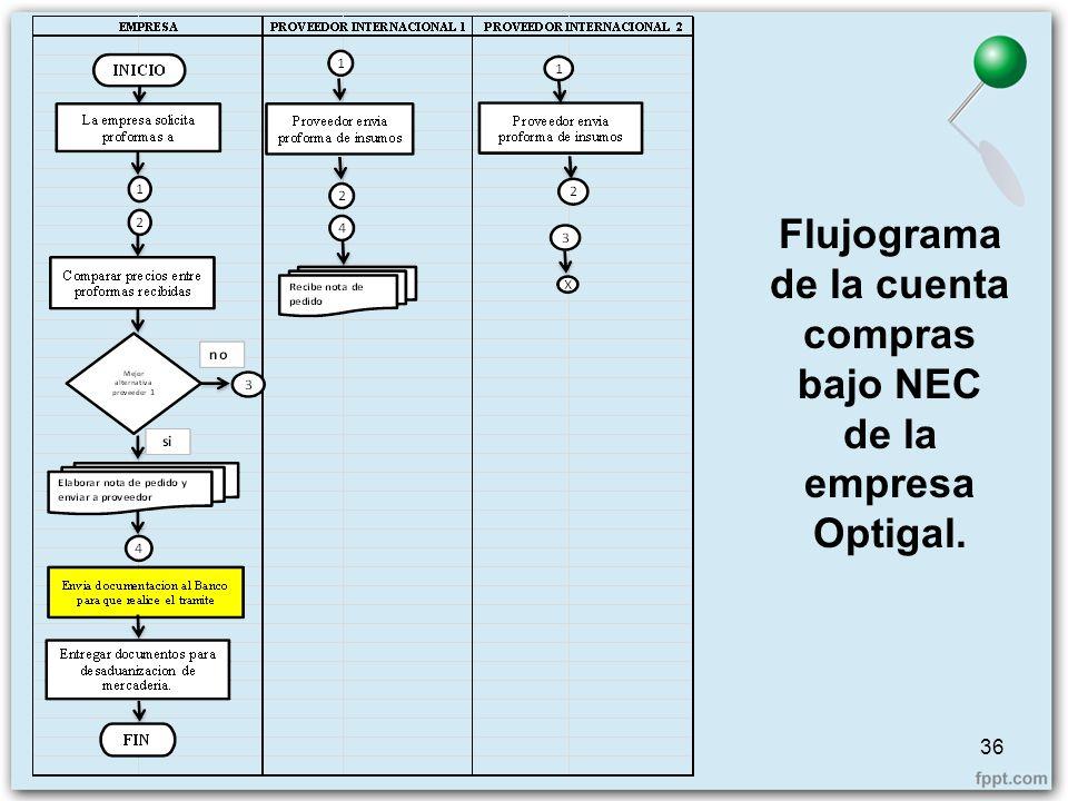 36 Flujograma de la cuenta compras bajo NEC de la empresa Optigal.
