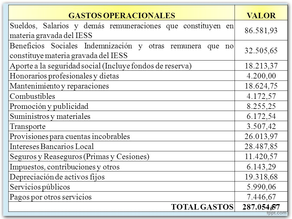 GASTOS OPERACIONALESVALOR Sueldos, Salarios y demás remuneraciones que constituyen en materia gravada del IESS 86.581,93 Beneficios Sociales Indemniza