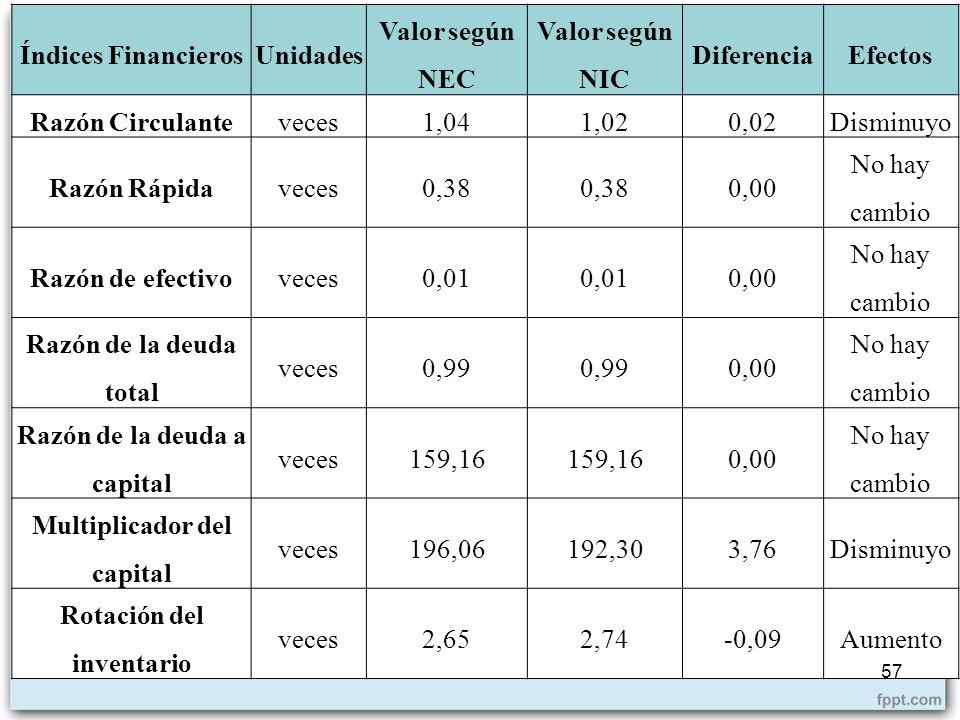 Índices FinancierosUnidades Valor según NEC Valor según NIC DiferenciaEfectos Razón Circulanteveces1,041,020,02Disminuyo Razón Rápidaveces0,38 0,00 No