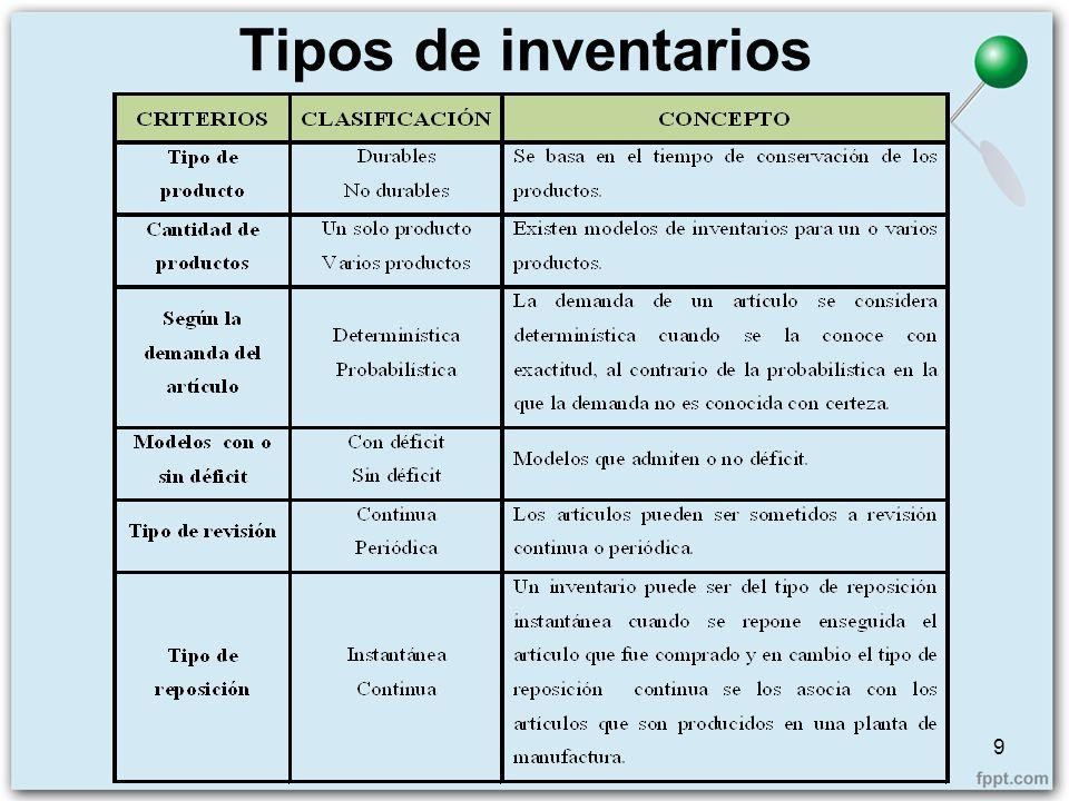 Finalidad de los inventarios 10 4 Cantidad de pedido 4 Cambios en la demanda 4 Provisión constante 4 Protección de precios 4 Reducción en los costos de pedido