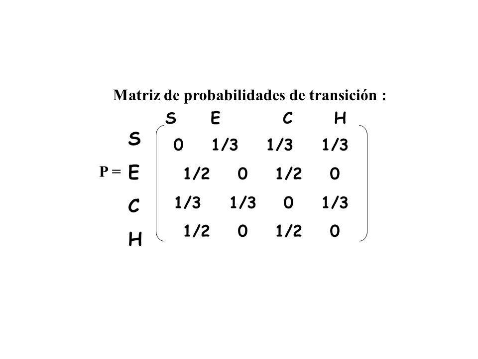 Matriz de probabilidades de transición : 0 1/3 1/3 1/3 1/2 0 1/3 1/3 0 1/3 1/2 0 P = SECHSECH S E C H