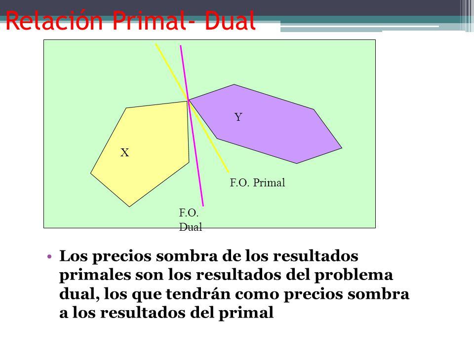 TEORIA DE DUALIDAD El Problema Dual, tendrá la siguiente forma: 12 Sujeta a: