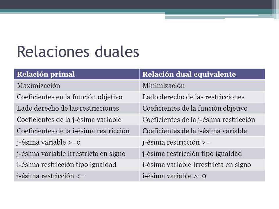 Relación Primal- Dual Los precios sombra de los resultados primales son los resultados del problema dual, los que tendrán como precios sombra a los re